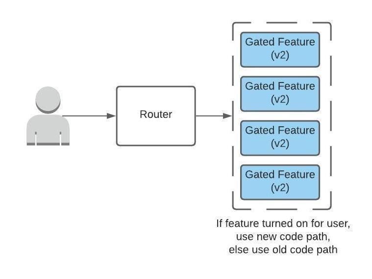 Ruby unbundled series